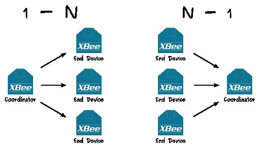 Xbee star wiki de reso nance numérique